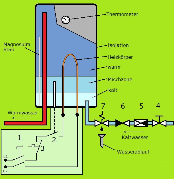 Boiler Warmwasserspeicher Schutzeinrichtungen Prinzip
