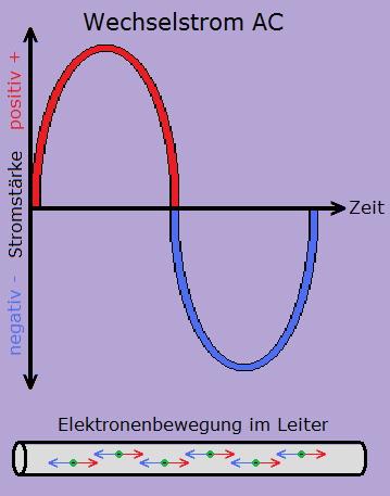 Kategorie Elektrotechnik und Grundlagen der Elektrik - Elektricks.com