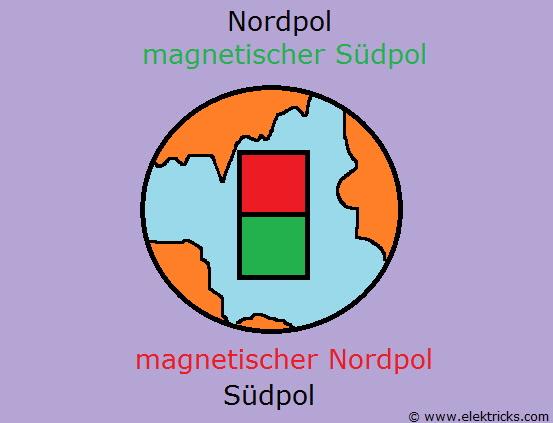 Magnetischer nord und südpol