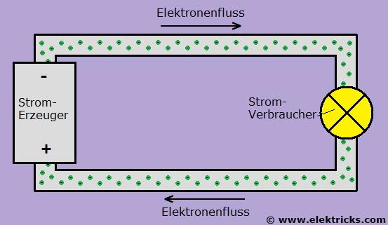 Elektronen Stromkreis geschlossen