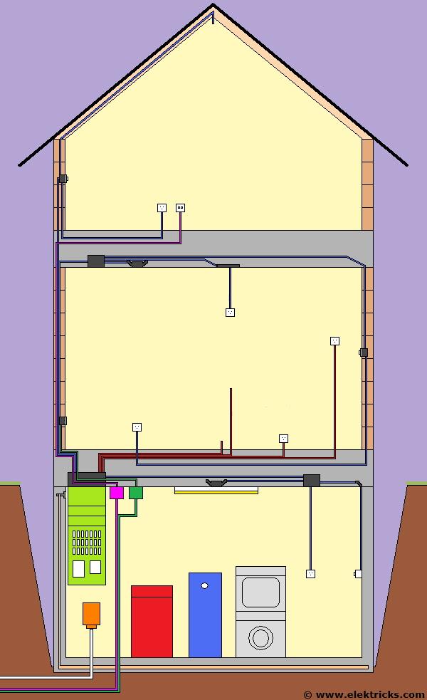 elektroinstallationen beim innenausbau. Black Bedroom Furniture Sets. Home Design Ideas