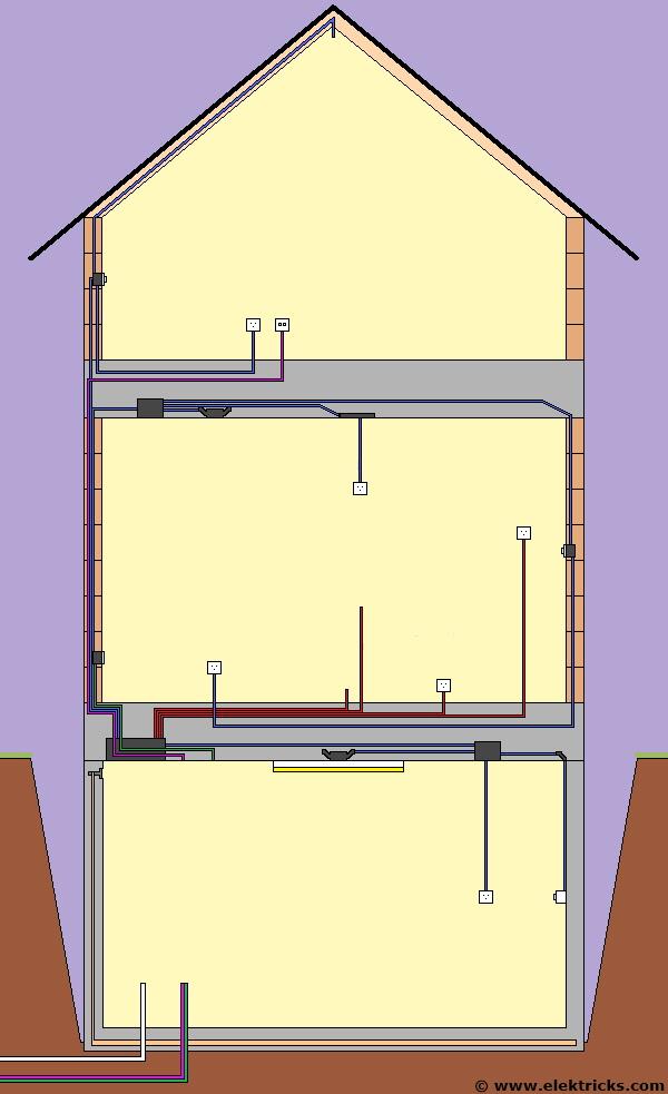 Haus Innenausbau Schalter Steckdosen