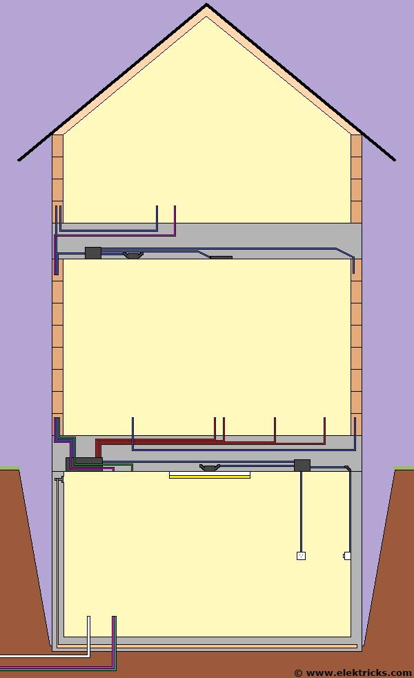Haus Rohbau Elektroinstallationen
