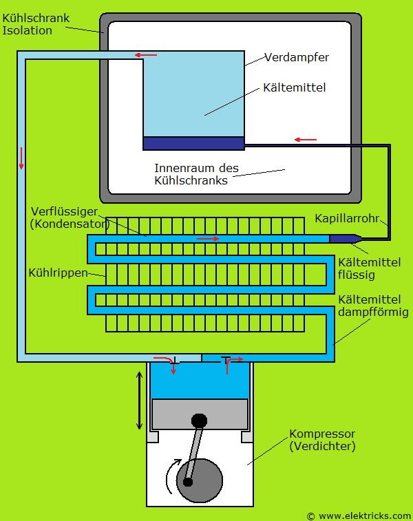 Kühlschrank Kompressor Kreislauf