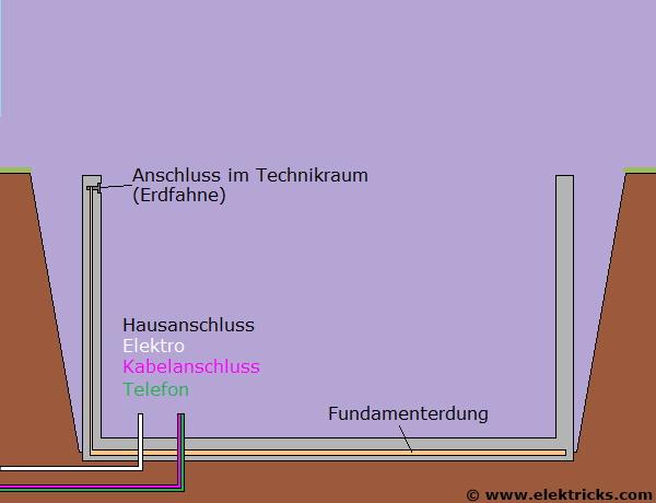 Elektroinstallationen im Rohbau - Elektricks.com