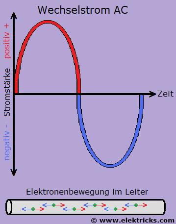 Wechselstrom und Gleichstrom ACDC - Elektricks.com
