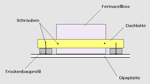 Fermacell einbaukasten