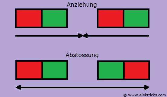 Magnet-Anziehung-Abstossung
